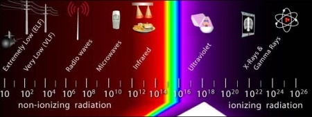 OSHA_radiation_spectrum