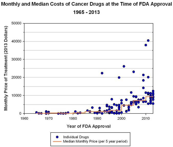 cancer-drug-cost
