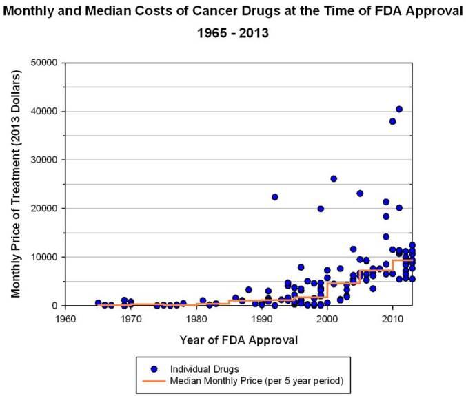 cancer-drug-cost
